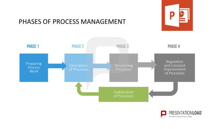 The phases of Process Management are: Preparing Process Work, Description of Processes, Structuring Processes, Regulation and Constant Improvement of Processes. After that you should stabilize the process. http://www.presentationload.com/process-management.html