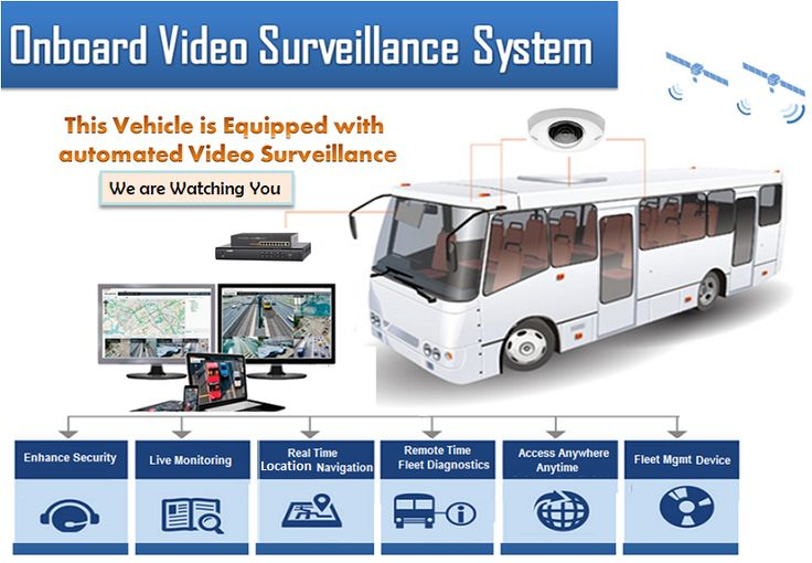 Video surveillance system Increased performance, functionality, usability and business productivity and reduces theft and crime activities on public areas or stations and fleet buses.