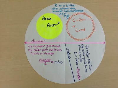 Middle School OCD: Circles, Supplementary, & Complementary Angles