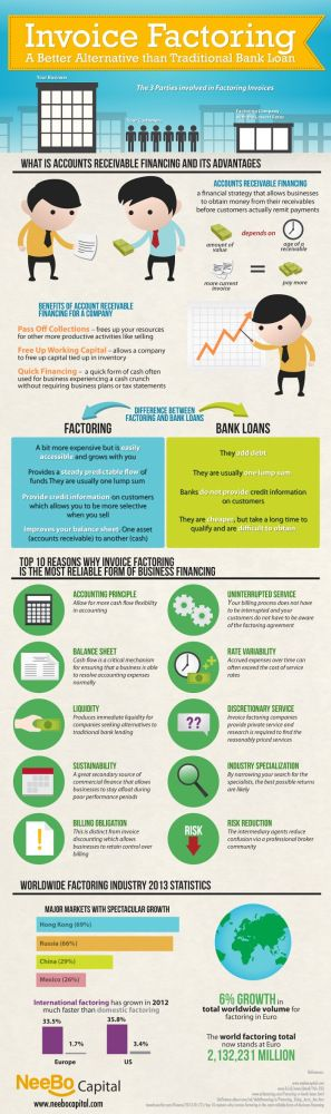 Invoice Factoring: An Alternative To A Traditional Bank Loan - Infographic
