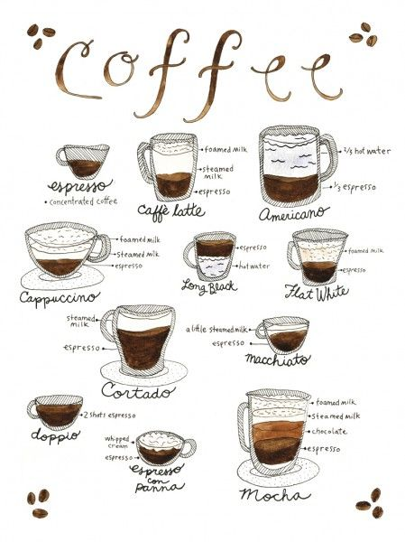 Marcella Kriebel // Art Every Day // 365 days of food // Day 259 // national coffee day (different types of coffee drinks)