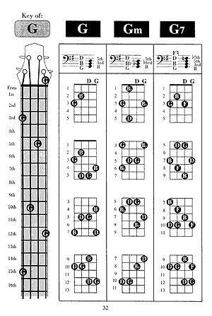 basic bass chords