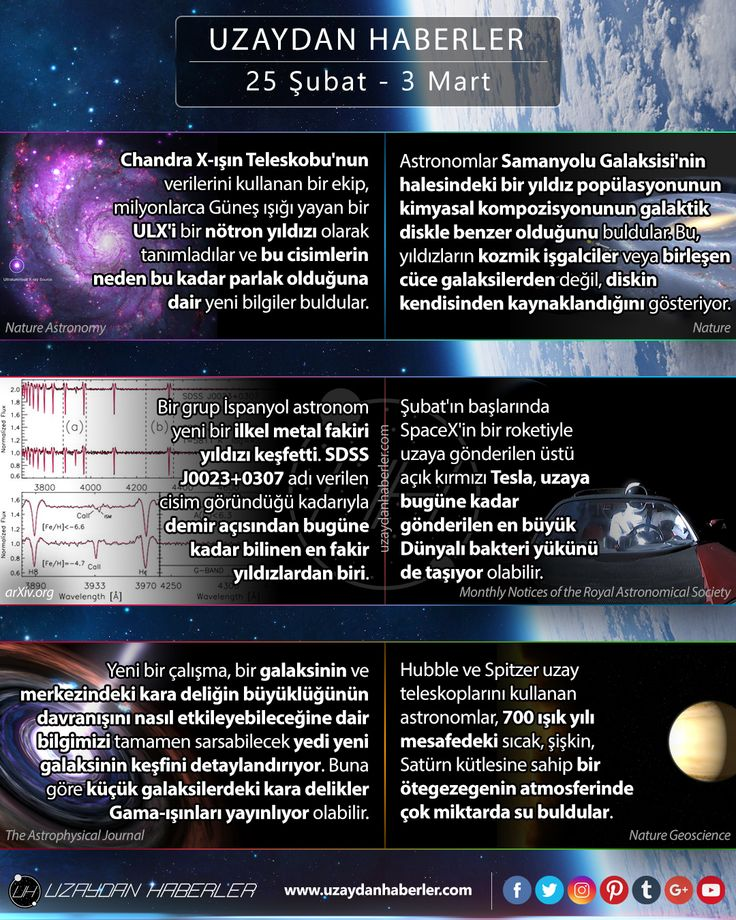25 Şubat  3 Mart | Uzaydan Haberler