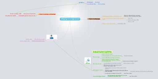 MindMeister Mind Map: Anthropologie et sociologie du travail