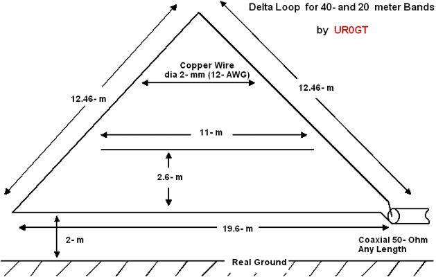 100+ Delta Loop Antenna Calculator – yasminroohi