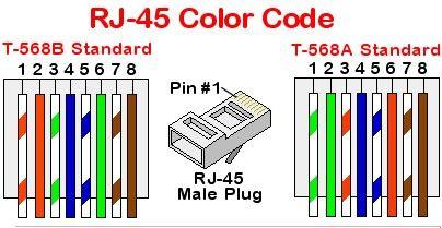 Código de Colores para Cables de Red Conectores RJ45