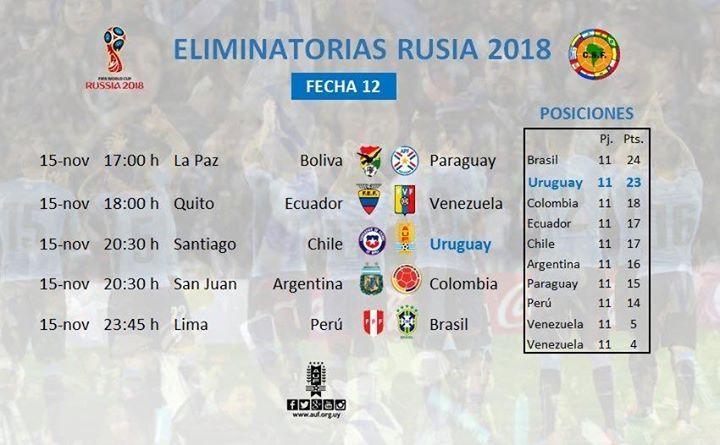 La actual fecha y la tabla de posiciones de la fecha. Arriba Uruguay
