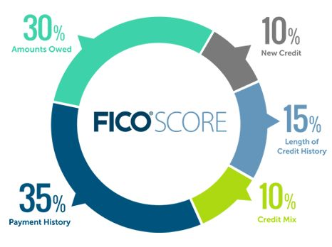 How a FICO Score breaks down. Ready for Credit Repair? (100% Satisfaction Guaranteed) This short video link will show you the way to excellent credit. www.united-credit.org Call/txt (505) 206-8231, M-F 7am-7pm MST. You can also reach me via FB Messenger. Like us on FB! www.facebook.com/SCSCreditRepair
