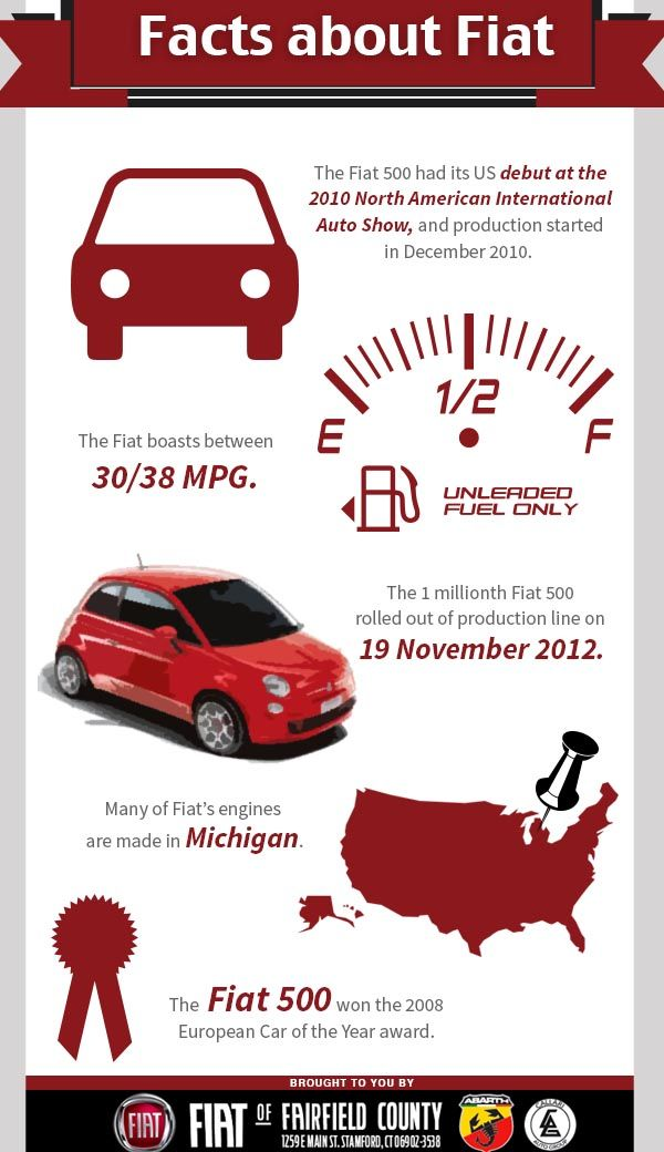 The Fiat 500 had its US debut at the 2010 North American International Auto Show, and production started in December 2010. The Fiat boasts between 30/38 MPG. Many of Fiat's engines are made in Michigan. The 1 millionth Fiat 500 rolled out of production line on 19 November 2012. The Fiat 500 won the 2008 European Car of the Year award.