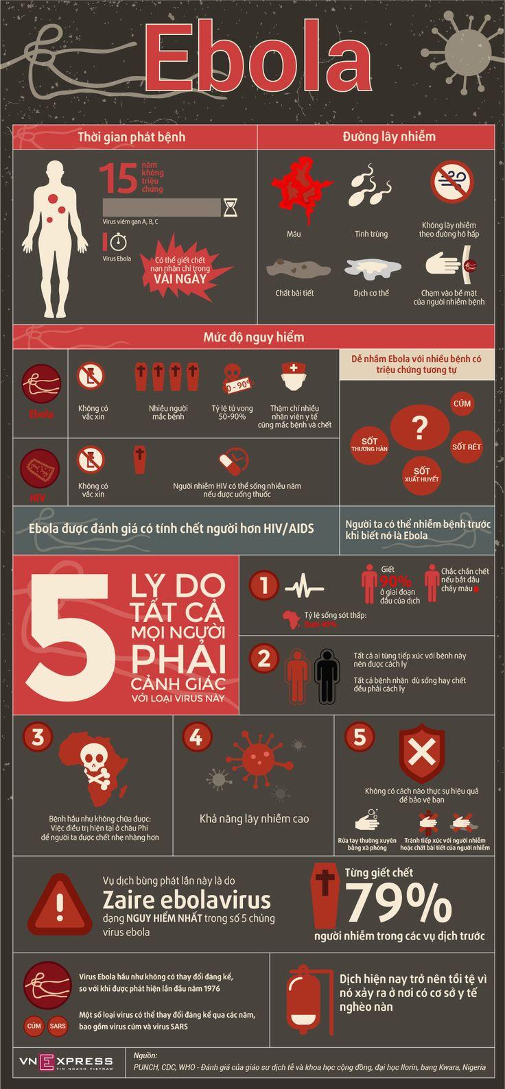 Virus Ebola Nguy Hiểm thế nào ?