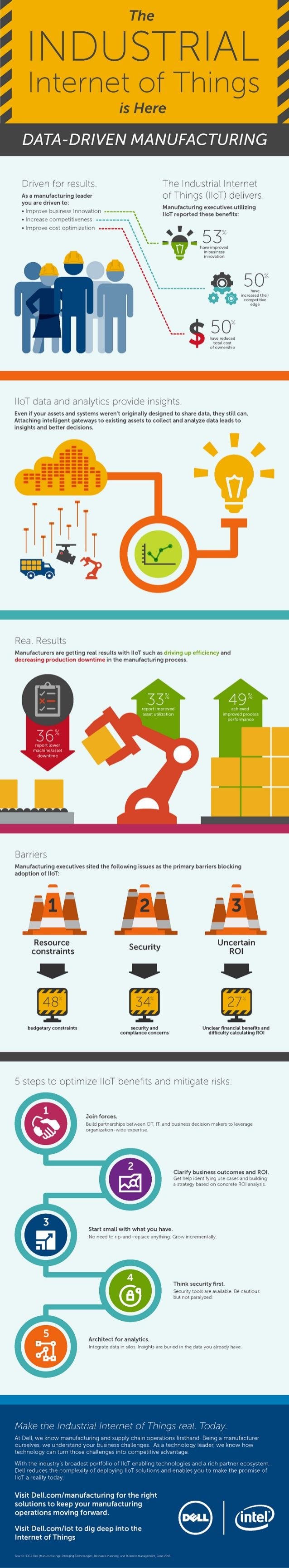 The Industrial IoT is Here - by Dell & Intel