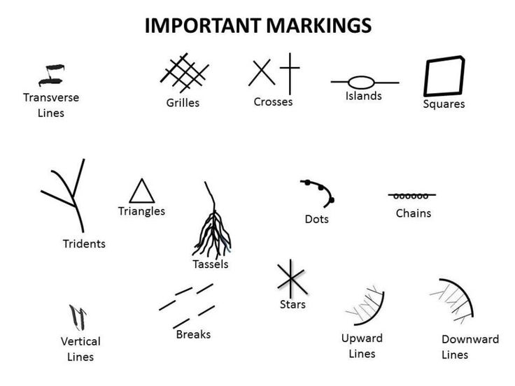 Click here for descriptions of Palmistry markings.