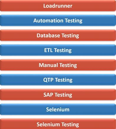 QA Online training by http://www.keylabstraining.com/qa-training . Which includes Loadrunner & Jmeter, ETL Testing, SAP Testing, Automation, Manula Testing & Selenium. For Info Please contact us at Email: info@keylabstraining.com Ph:+91-9550645679(IND), +1-908-366-7933(USA).