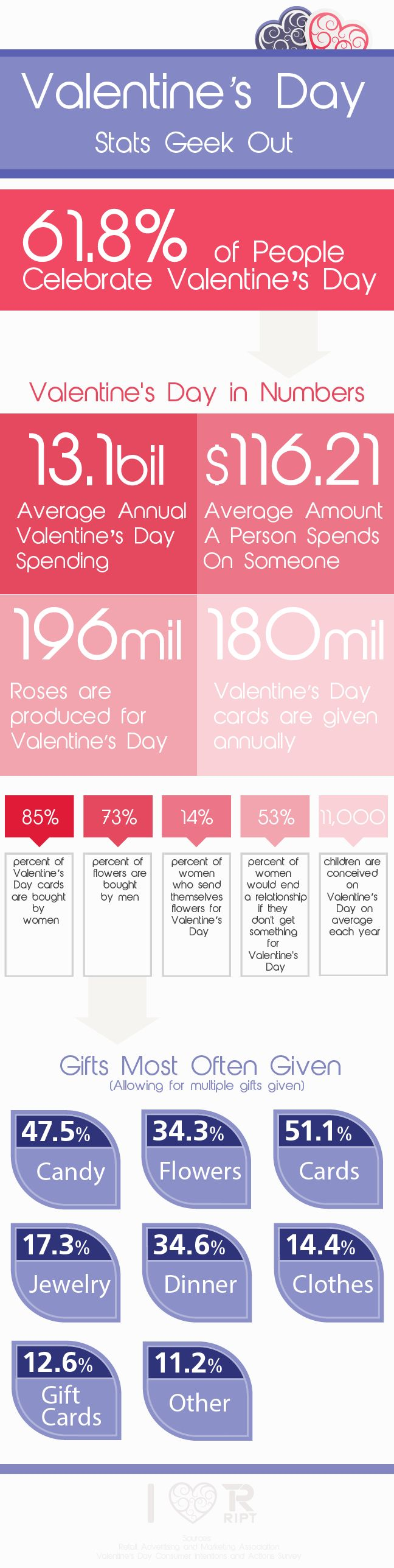 25+ best ideas about Valentines day facts on Pinterest | Cool ...
