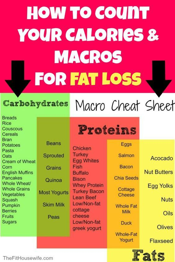 How to Count Your Calories and Macros For Fat Loss