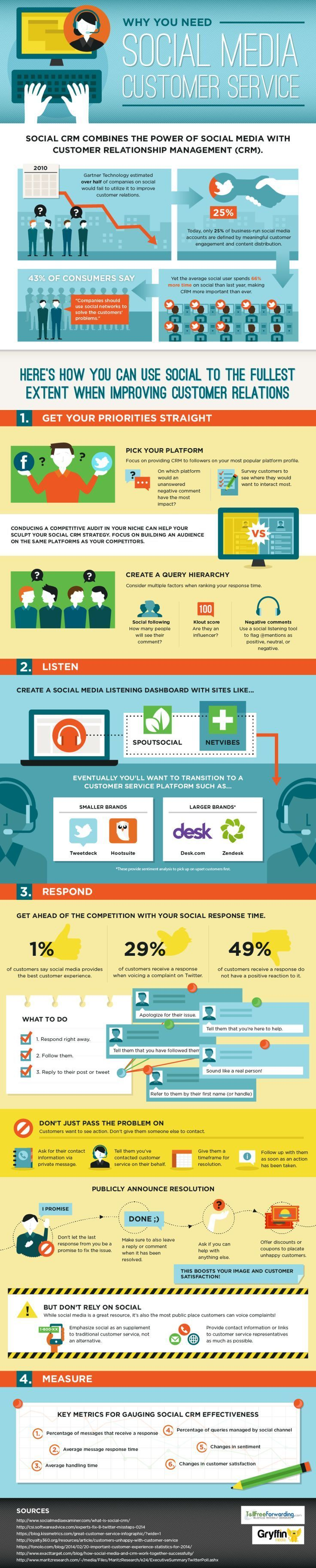 Why you need Social media customer service #infographic