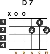 Learn how to play the D7 chord with this free beginner guitar lesson. Guitar chord diagram and video demonstration included.