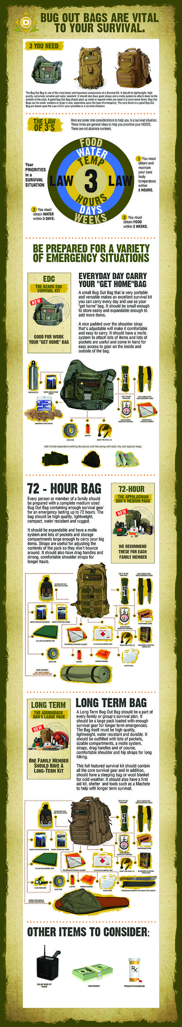Everyone's bug out bags are different. Each of us has a hierarchy of importance on the items that are thrown in our bag for when times get tough. There is