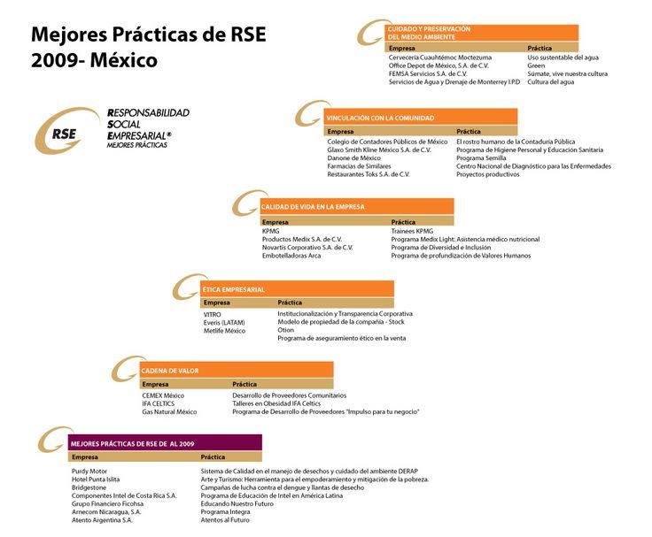 Ganadores de Mejores Prácticas de RSE 2009 http://www.expoknews.com/2009/09/29/ganadores-de-mejores-practicas-de-rse-2009/