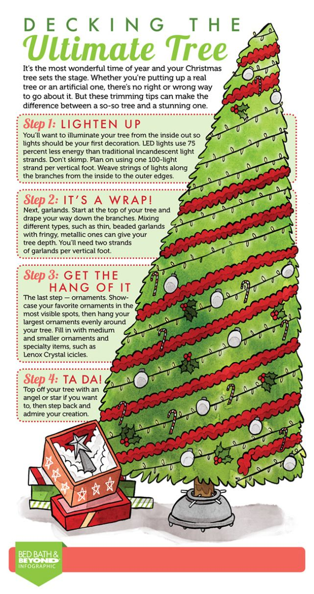 Follow our holiday infographic to decorate your Christmas tree in four easy steps.