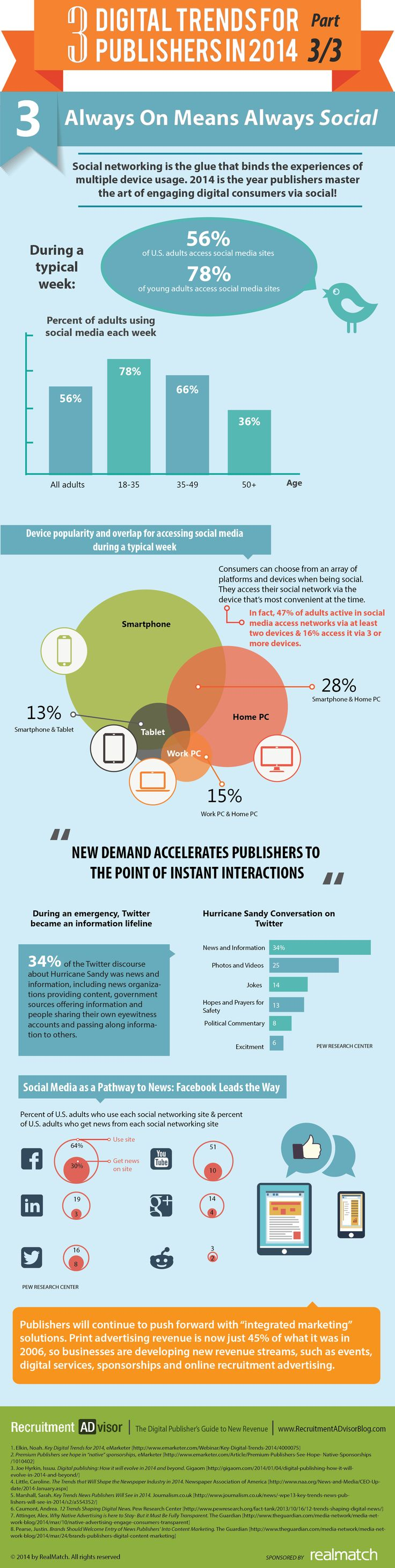 3 Digital Trends For Publishers in 2014 Part 3/3