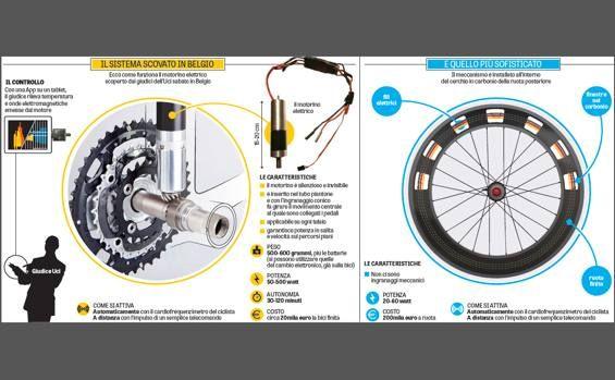 Il doping tecnologico di prima e seconda generazione. La foto di sinistra e Cyclingnews/Bike Radar. Grafico Gds