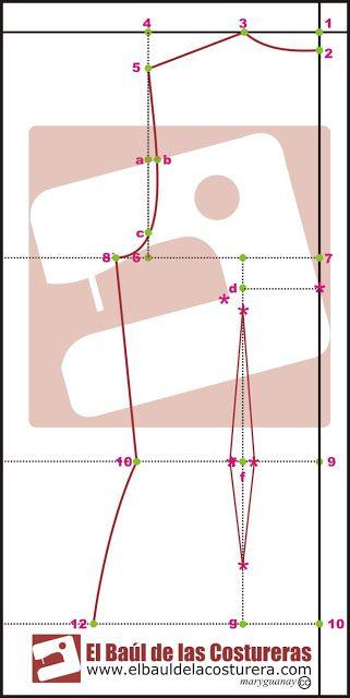 Trazado patrón base parte superior del cuerpo (Blusa básica)   EL BAÚL DE LAS COSTURERAS