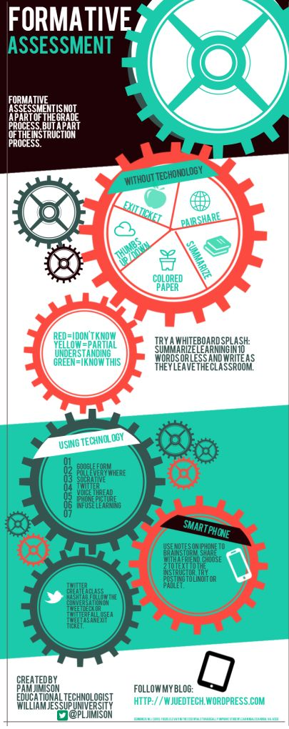 Great infographic on formative assessments--a big part of balanced assessment!