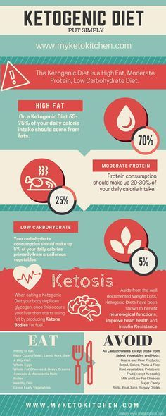 Ketogenic Diet Infographic Simple Explaination