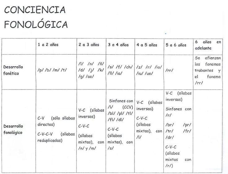 #concienciafonologica
