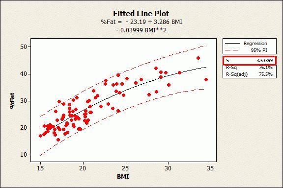 Standard Error of the Regression vs. R-squared - Data Science Central