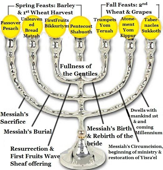 Significance of Day of Atonement | The Meaning of the Eighth Day (Pt 7 Eighth Day-Meaning of Menorah)