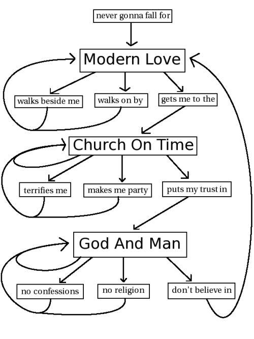 Clever Flowchart That Accurately Follows the Lyrical Pattern of David Bowie's 'Modern Love'