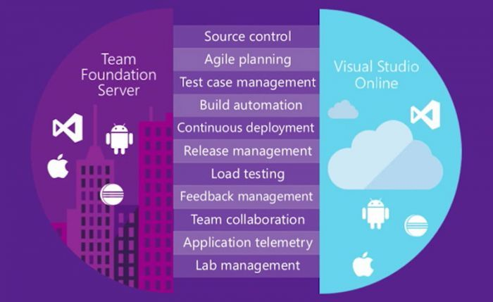 How to install Team Foundation Server 2015.  Team Foundation Server installation guide - Read step by step guide on how to install team foundation server 2015 (TFS 2015). This tutorial was published on scmGalaxy and written by well known DevOps trainer - Rajesh kumar.  #TeamFoundationServer #TeamFoundationServer2015 #TFS2015 #TeamFoundationServerInstallation #TeamFoundationServer2015Installation #TFS2015Installationguide #TFS2015Installationprocess #DevOps #DevOpsTools #scmGalaxy