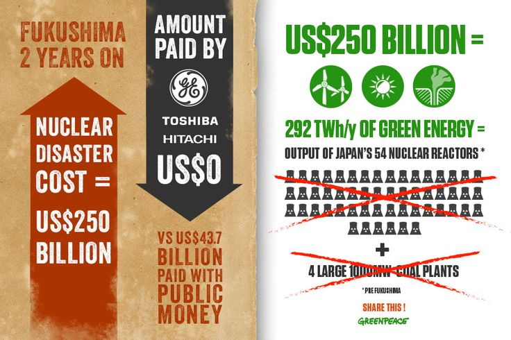 The cost of the Fukushima nuclear disaster is estimated at $250 billion US dollars http://act.gp/YYpwkY