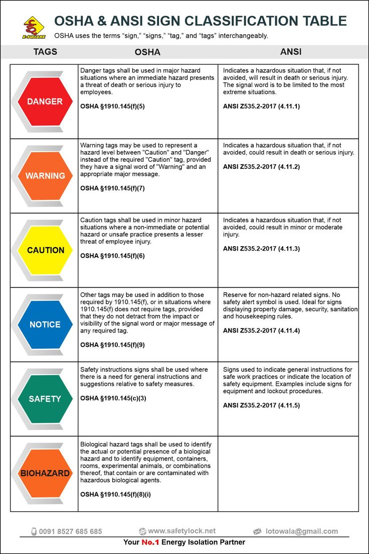 Osha Ansi Sign Classification Table Health And Safety Poster Occupational Health And Safety Osha Osha training sign in sheet