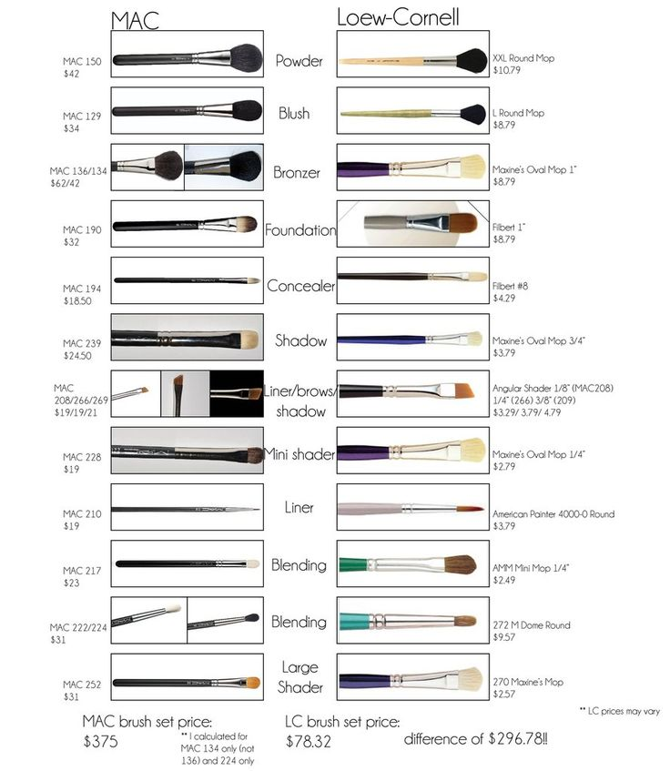 Been checking out art brushes vs Mac brushes.. and I made this little chart comparison. Thought some other MUA on a budget might benefit from it too!
