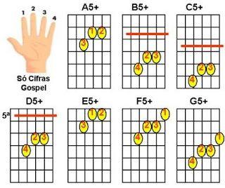 figuras de acordes maiores com quinta aumentada para violão