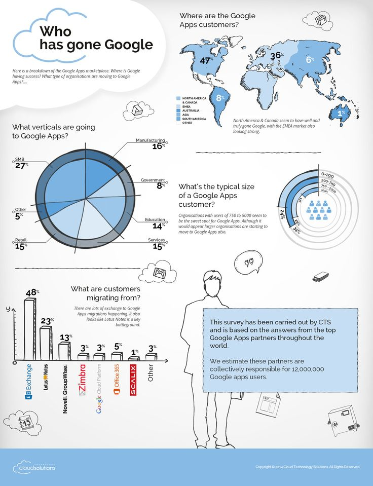 Who has gone Google?  http://www.cloudsolutions.co.uk/media/wysiwyg/cloudsolutions-infographic-whos-gone-google.jpg