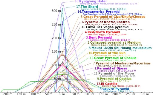 Comparison of pyramids - Pyramid of Djoser - Wikipedia, the free encyclopedia -- Comparison of approximate profiles of Pyramid of Djoser with some notable pyramidal or near-pyramidal buildings. Dotted lines indicate original heights, where data are available. (Click for interactive version.)