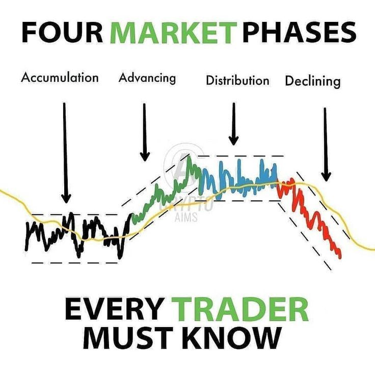 Market Phases Market Phases Stock Trading Strategies