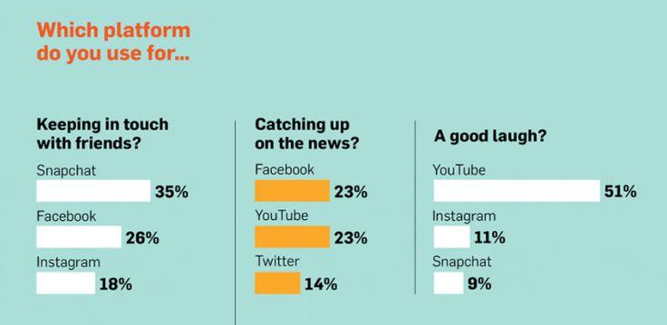 Social Media Nutzung der Gen Z - YouTube ist das beliebteste soziale Netzwerk. [Infografik] - Futurebiz.de