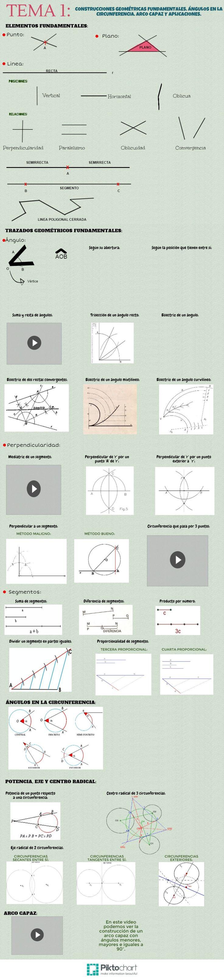 PIKTOCHART >> http://piktochart.com/. Programa para hacer infografías. Ejemplo de infografía de dibujo técnico, trazados fundamentales.