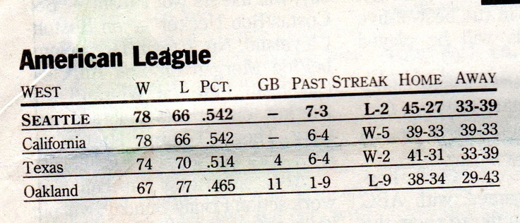 The standings on Oct 2 1995 forcing a one game playoff with the Mariners and the California Angels