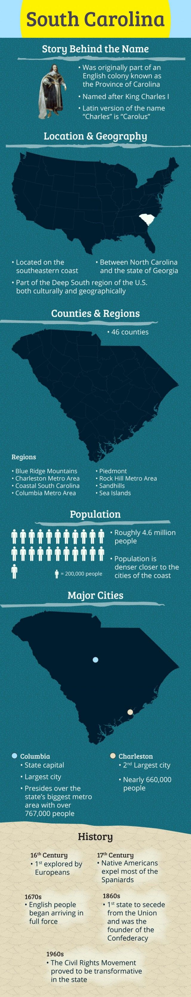South Carolina Infographic - A Little History
