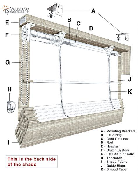 Roman Shades Weren't Built In A Day – What Until You See!