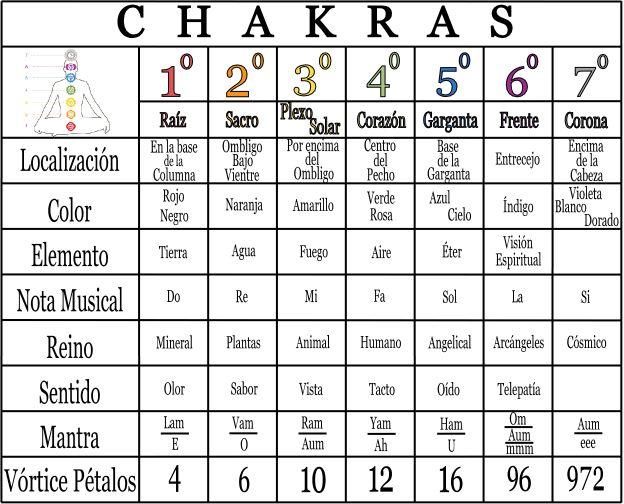 Chacras: Ejercicios para equilibrar armonizar los chakras