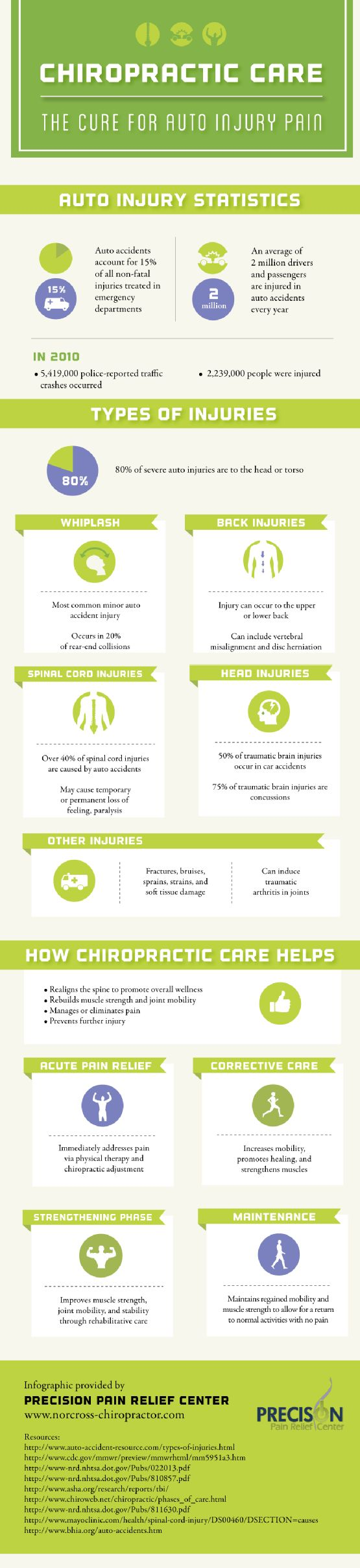 12 Best Auto Accidents And Chiropractic Images On Pinterest
