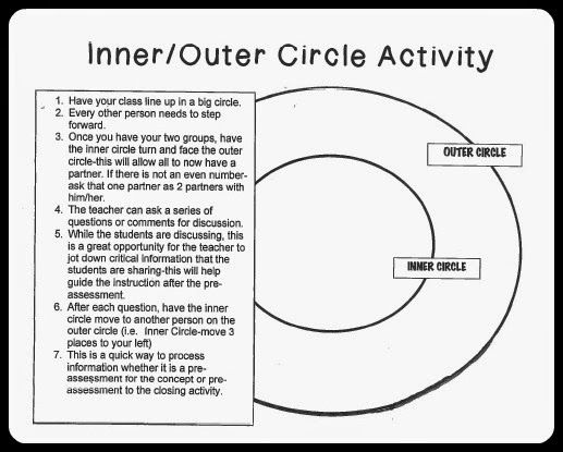 Collaborative Learning Classroom Management : Inner circle outer to connect kids caring