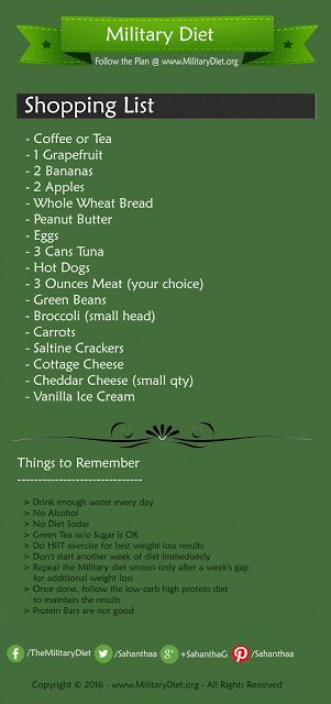 Grocery List for Military Diet